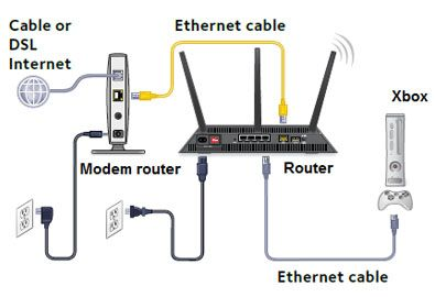 Netgear WiFi extender setup using the Ethernet method